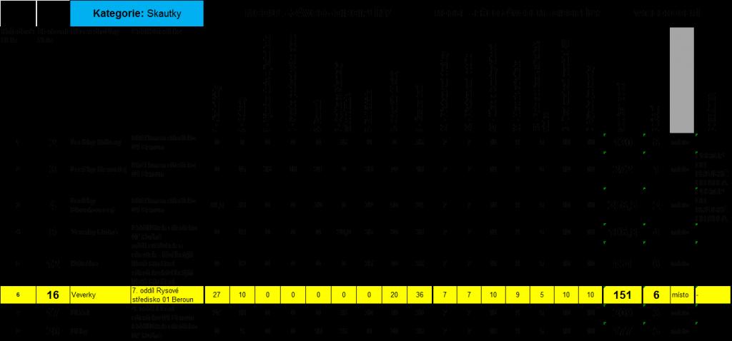 výsledky1-1024x478 Svojsíkův závod 18. 4. 2015